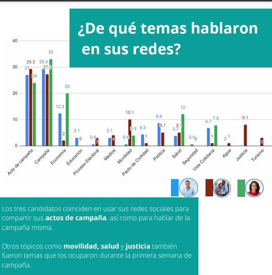 Analiza LabUAQ estrategia digital de los candidatos a la gubernatura del estado